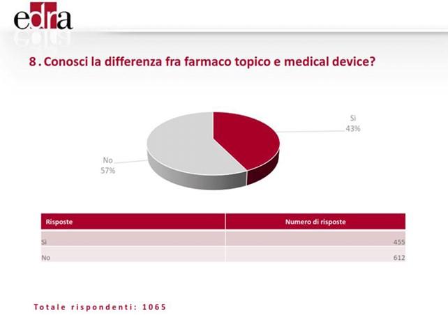 Farmaci e Dispositivi Medici - Kulzer Blog